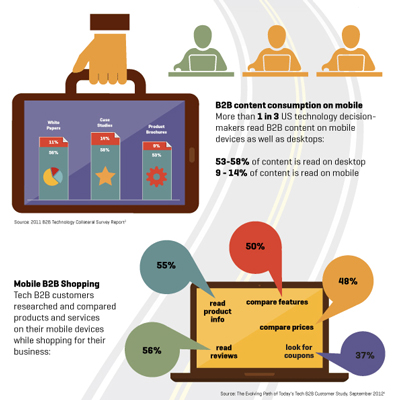 B2B Mobile Use infographic wins gold