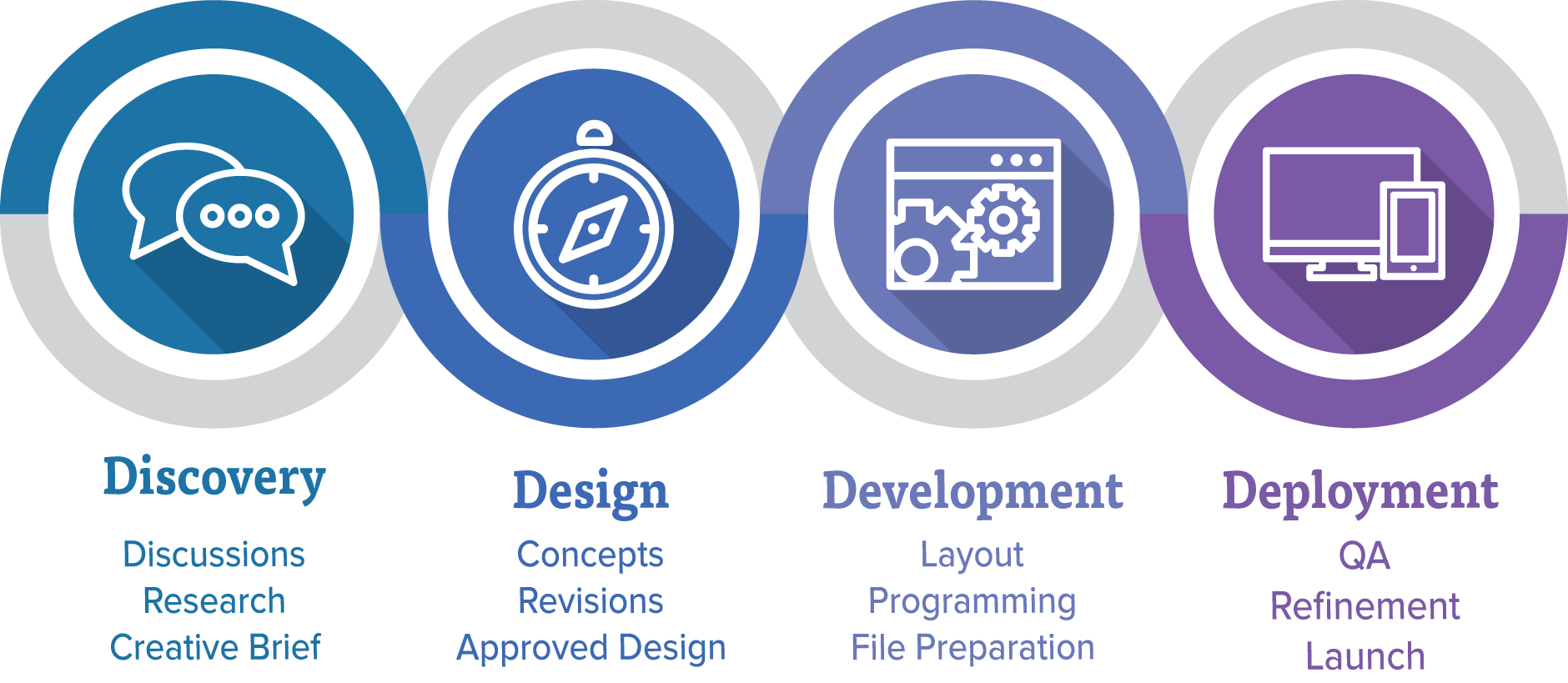 Design Process: Discovery - Design - Development - Deployment