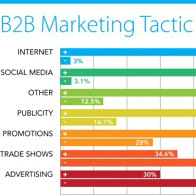 Marketing priorities for 2011