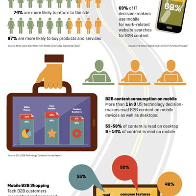 B2B Mobile Use (Infographic)