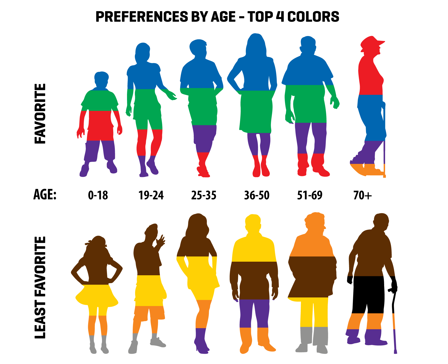 top 4 favorite colors by age