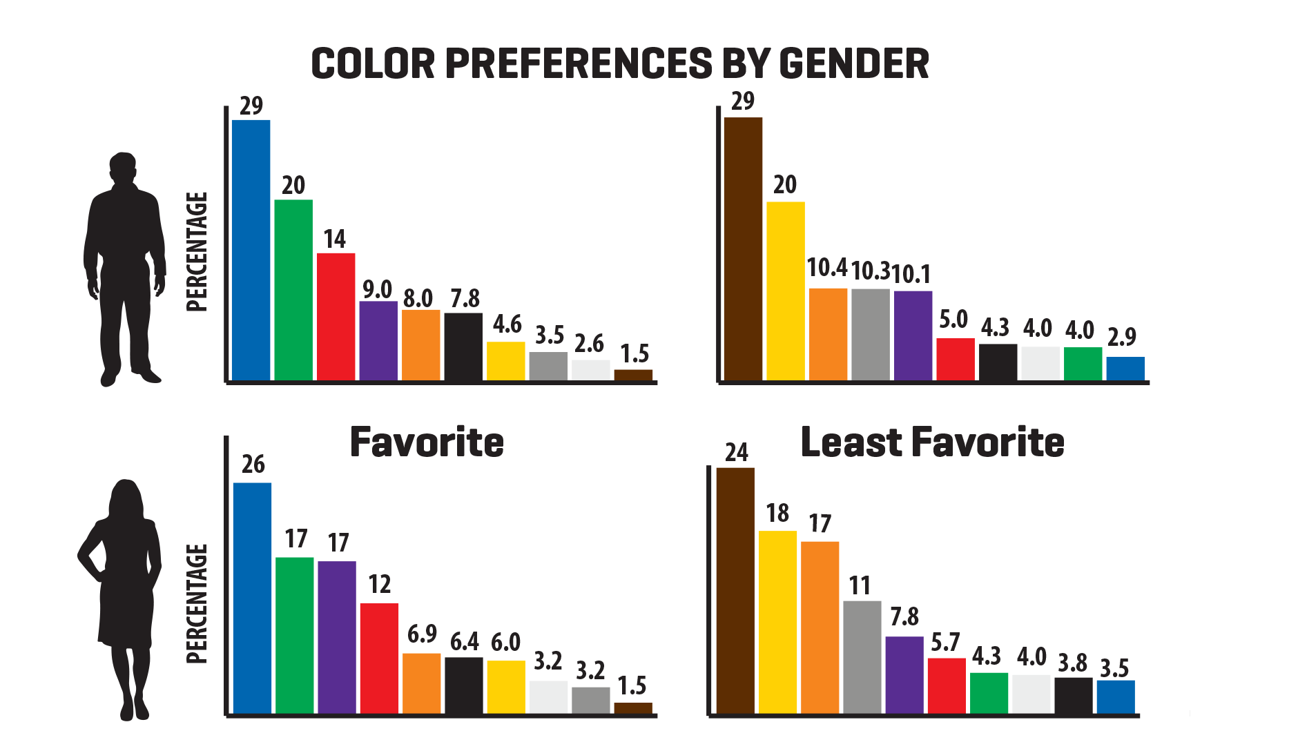 favorite and least favorite colors men women