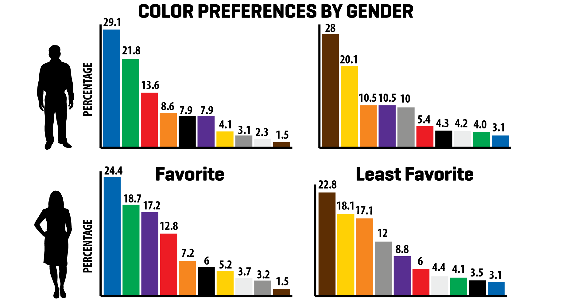 favorite and least favorite colors by gender