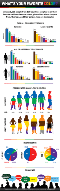 favorite color preferences infographic