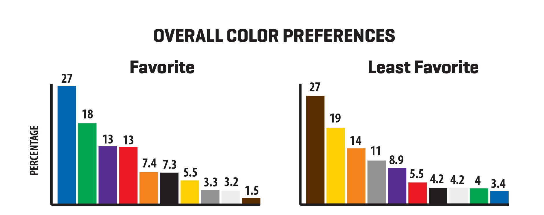 Favorite colors survey results