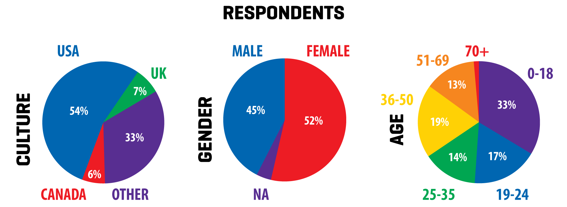 respondents to the color preferences survey by geography, age, and gender