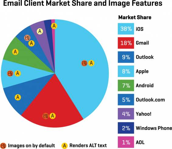 Email client market share and image handling features