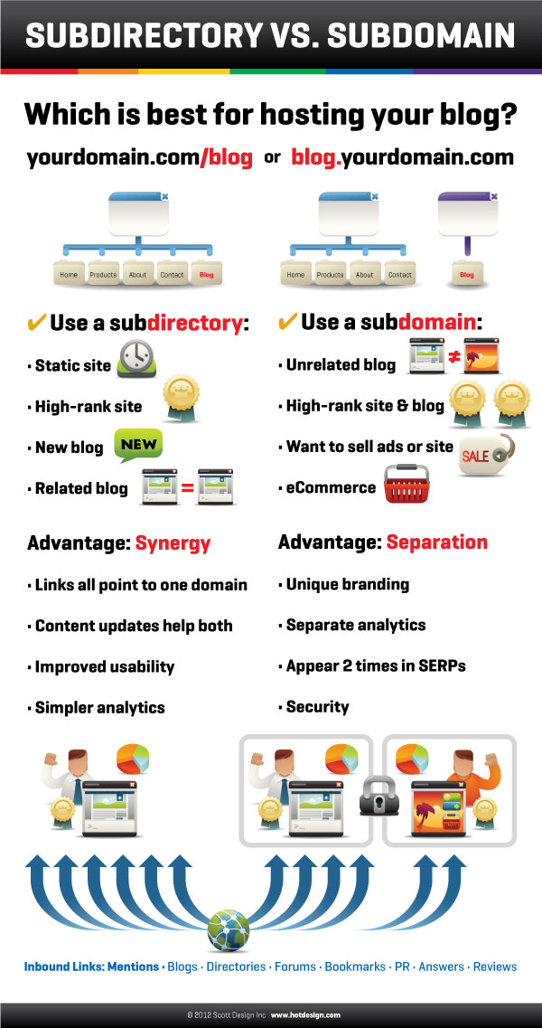 subdirectory or subdomain for blog info graphic